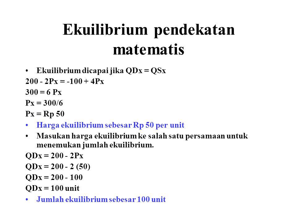 Ekuilibrium pendekatan matematis Ekuilibrium dicapai jika QDx = QSx 200 - 2Px = -100 + 4Px 300 = 6 Px Px = 300/6 Px = Rp 50 Harga ekuilibrium sebesar Rp 50 per unit Masukan harga ekuilibrium ke salah satu persamaan untuk menemukan jumlah ekuilibrium.
