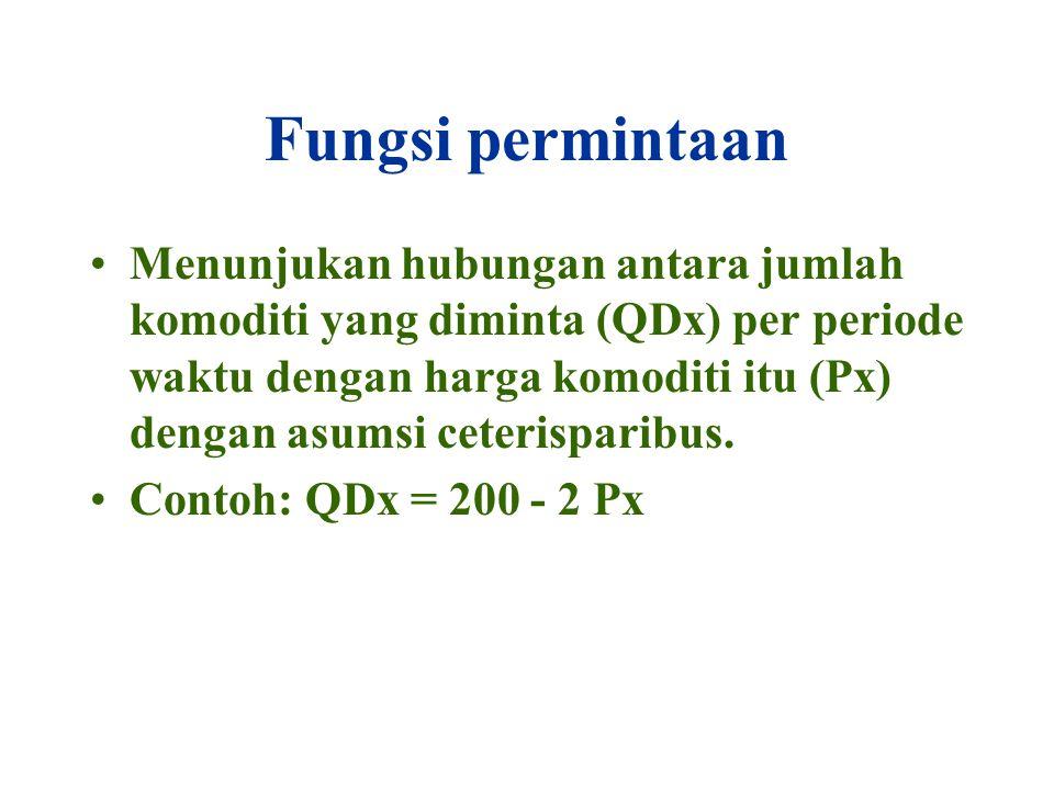 Fungsi permintaan Menunjukan hubungan antara jumlah komoditi yang diminta (QDx) per periode waktu dengan harga komoditi itu (Px) dengan asumsi ceterisparibus.