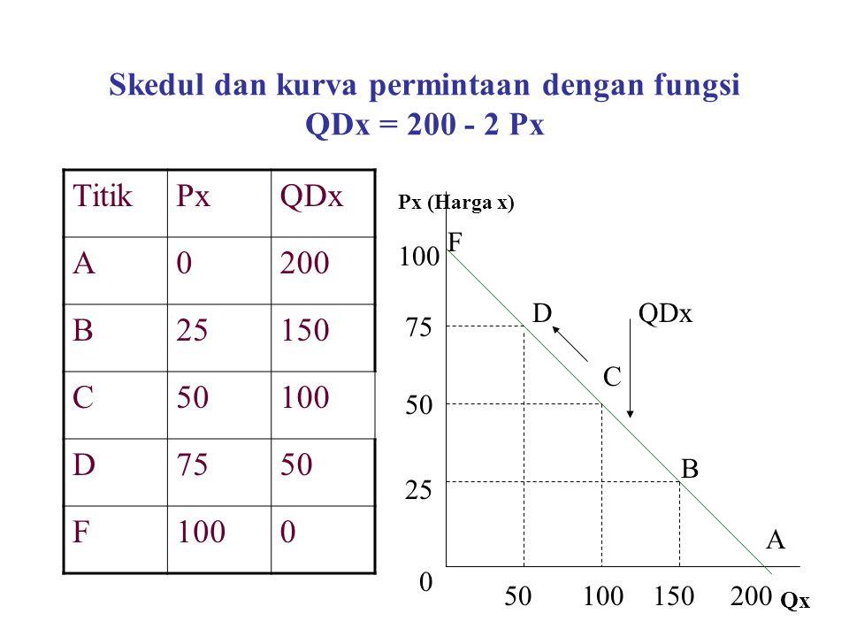 Skedul dan kurva permintaan dengan fungsi QDx = 200 - 2 Px TitikPxQDx A0200 B25150 C50100 D7550 F1000 Px (Harga x) Qx 0 25 50 75 50100150200 A B C D F QDx
