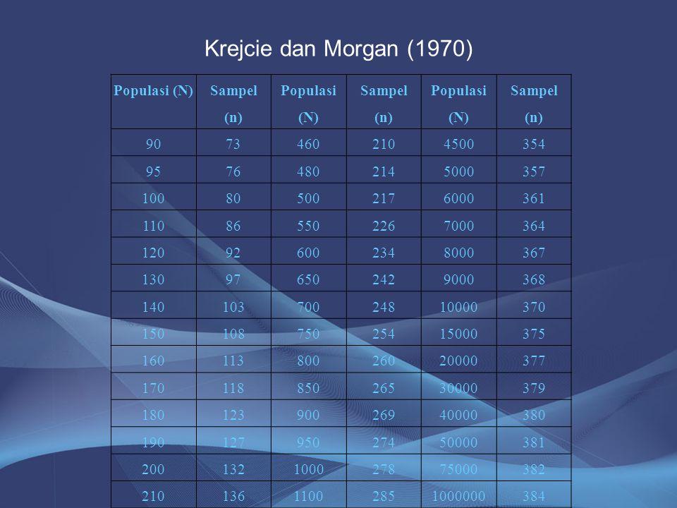Krejcie dan Morgan (1970) Populasi (N) Sampel (n) Populasi (N) Sampel (n) Populasi (N) Sampel (n) 90734602104500354 95764802145000357 1008050021760003