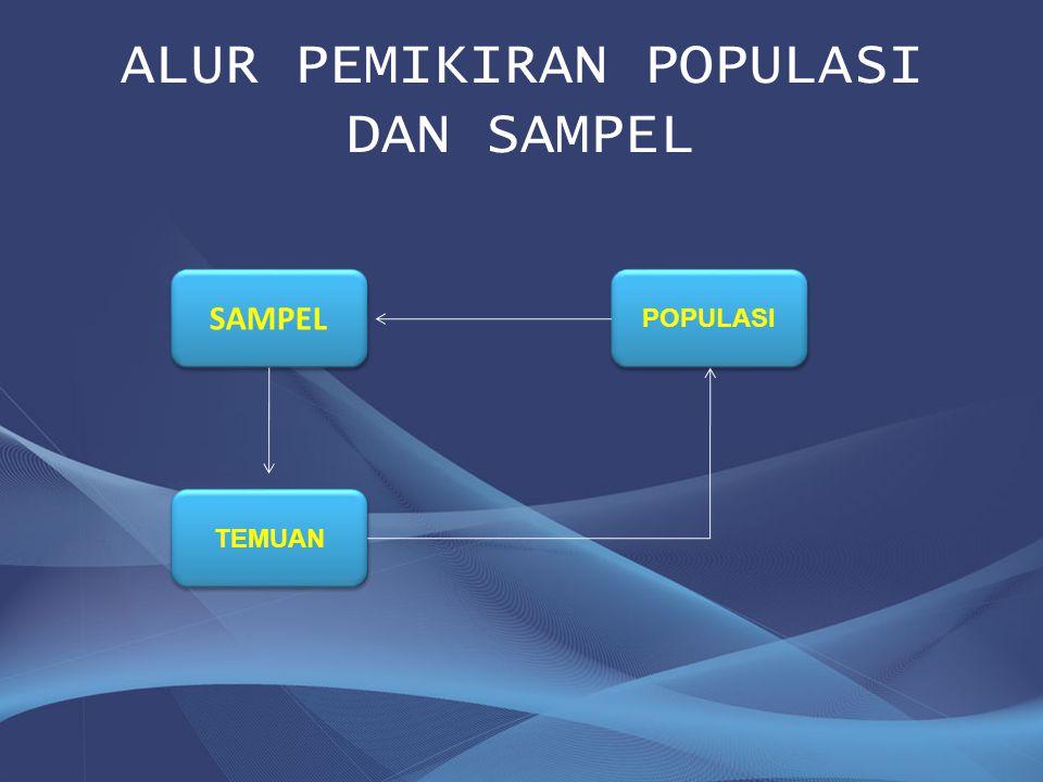 ALUR PEMIKIRAN POPULASI DAN SAMPEL SAMPEL POPULASI TEMUAN