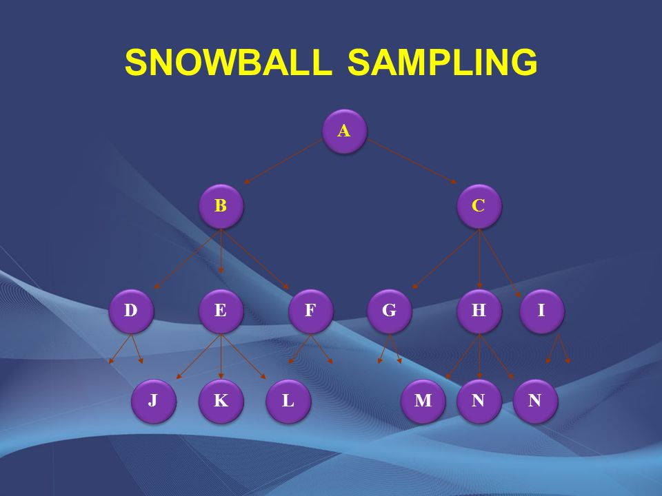 SNOWBALL SAMPLING A A G G H H I I F F E E D D C C B B K K L L J J N N N N M M