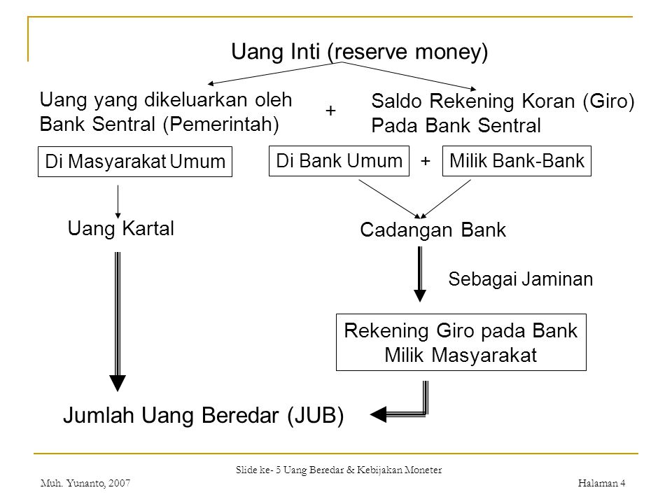 Slide ke- 5 Uang Beredar & Kebijakan Moneter Muh. Yunanto, 2007Halaman 4 Uang Inti (reserve money) Uang yang dikeluarkan oleh Bank Sentral (Pemerintah