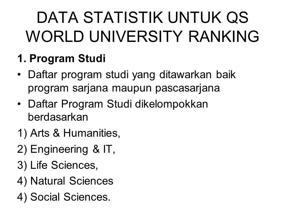 DATA STATISTIK UNTUK QS WORLD UNIVERSITY RANKING 1. Program Studi Daftar program studi yang ditawarkan baik program sarjana maupun pascasarjana Daftar