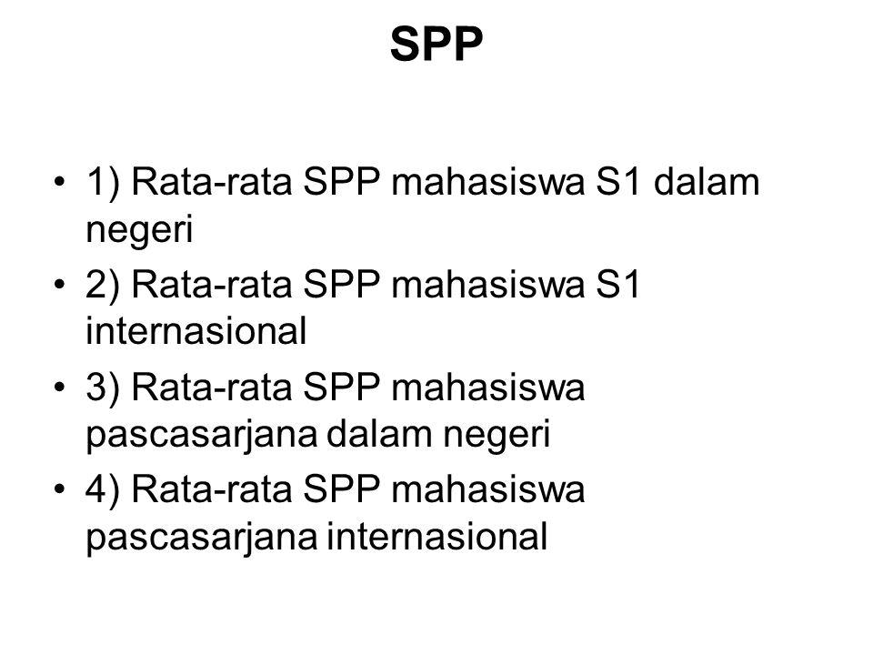 SPP 1) Rata-rata SPP mahasiswa S1 dalam negeri 2) Rata-rata SPP mahasiswa S1 internasional 3) Rata-rata SPP mahasiswa pascasarjana dalam negeri 4) Rat