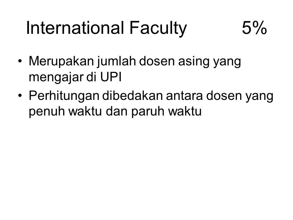 International Students 5% Jumlah mahasiswa asing yang ada di Indonesia.