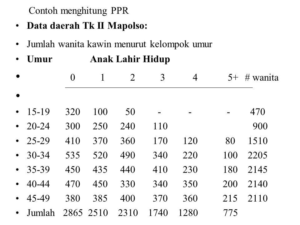 Contoh menghitung PPR Data daerah Tk II Mapolso: Jumlah wanita kawin menurut kelompok umur Umur Anak Lahir Hidup 0 1 2 3 4 5+ # wanita 15-19 320 100 5