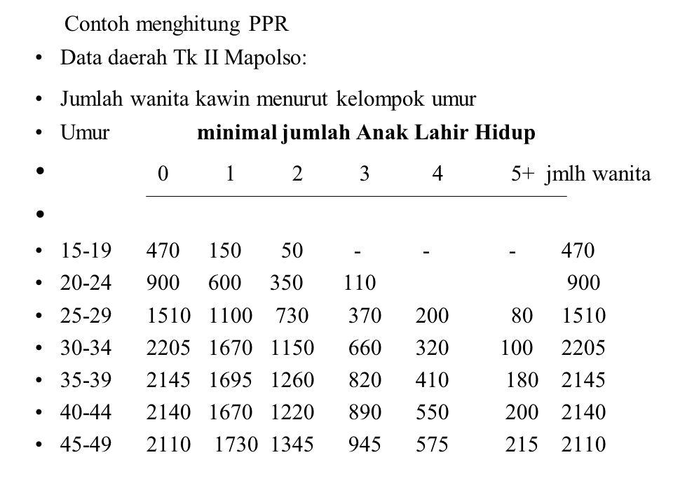 Contoh menghitung PPR Data daerah Tk II Mapolso: Jumlah wanita kawin menurut kelompok umur Umur minimal jumlah Anak Lahir Hidup 0 1 2 3 4 5+ jmlh wani