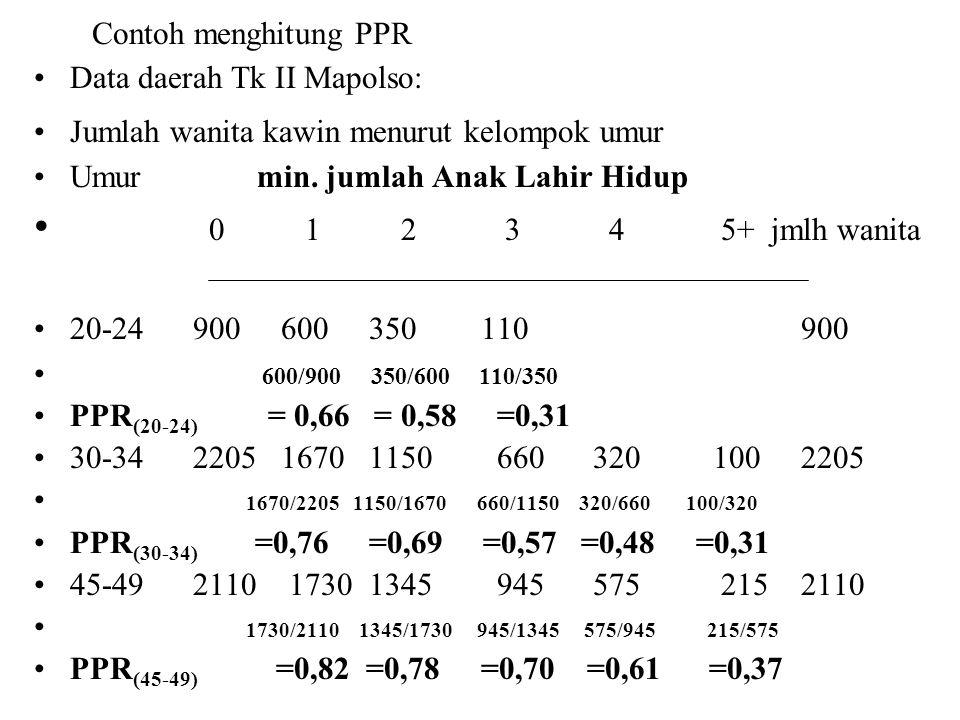 Contoh menghitung PPR Data daerah Tk II Mapolso: Jumlah wanita kawin menurut kelompok umur Umur min. jumlah Anak Lahir Hidup 0 1 2 3 4 5+ jmlh wanita