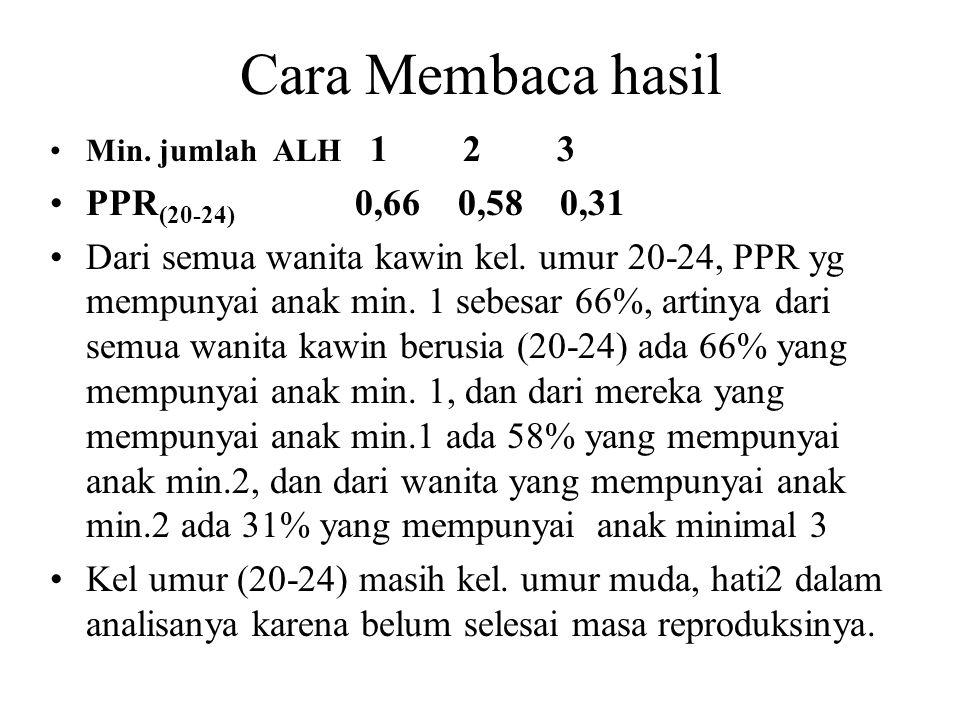 Cara Membaca hasil Min. jumlah ALH 1 2 3 PPR (20-24) 0,66 0,58 0,31 Dari semua wanita kawin kel. umur 20-24, PPR yg mempunyai anak min. 1 sebesar 66%,