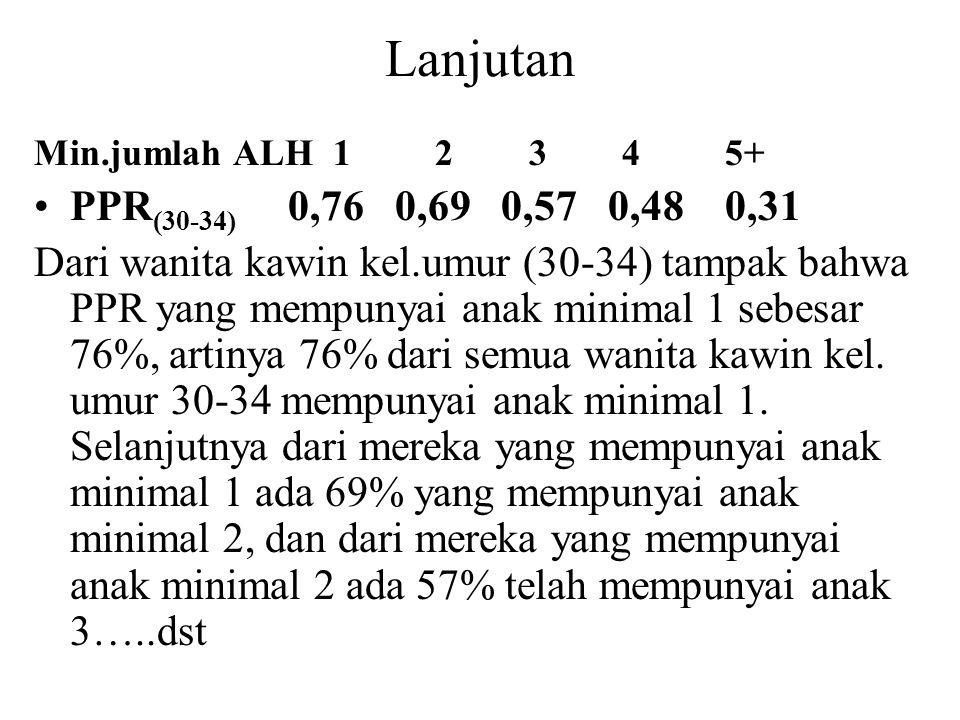 Lanjutan Min.jumlah ALH 1 2 3 4 5+ PPR (30-34) 0,76 0,69 0,57 0,48 0,31 Dari wanita kawin kel.umur (30-34) tampak bahwa PPR yang mempunyai anak minima