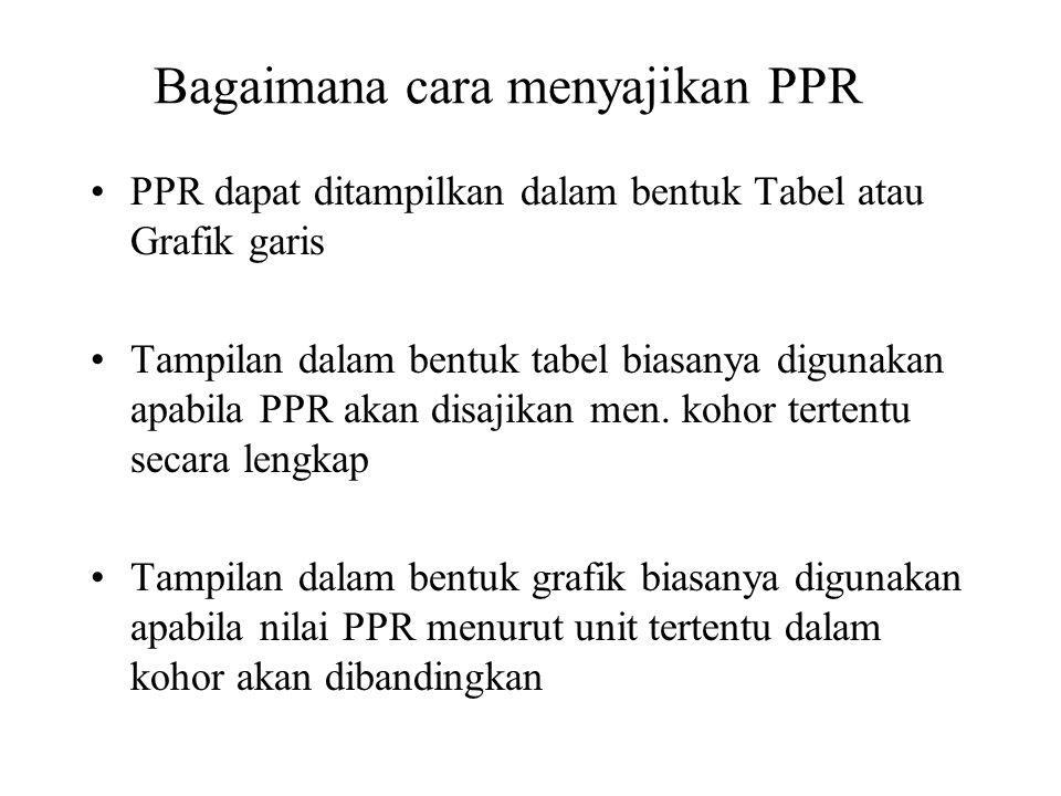 Bagaimana cara menyajikan PPR PPR dapat ditampilkan dalam bentuk Tabel atau Grafik garis Tampilan dalam bentuk tabel biasanya digunakan apabila PPR ak