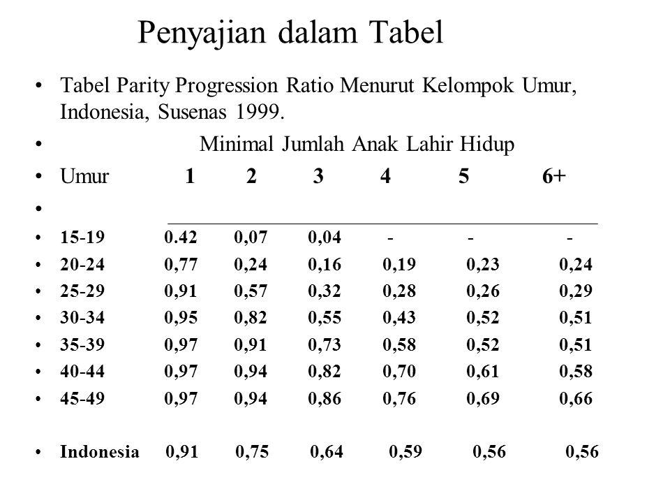 Penyajian dalam Tabel Tabel Parity Progression Ratio Menurut Kelompok Umur, Indonesia, Susenas 1999. Minimal Jumlah Anak Lahir Hidup Umur 1 2 3 4 5 6+