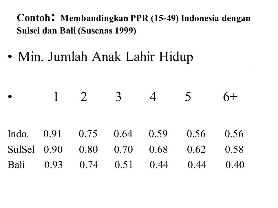 Contoh : Membandingkan PPR (15-49) Indonesia dengan Sulsel dan Bali (Susenas 1999) Min. Jumlah Anak Lahir Hidup 1 2 3 4 5 6+ Indo. 0.91 0.75 0.64 0.59