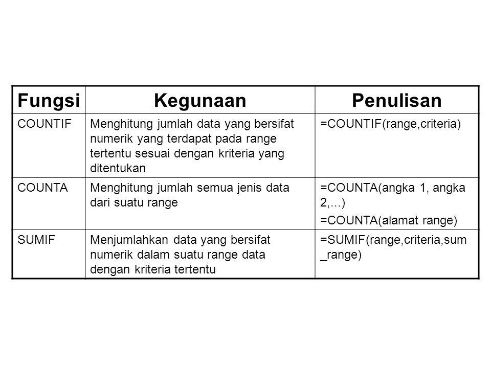FungsiKegunaanPenulisan COUNTIFMenghitung jumlah data yang bersifat numerik yang terdapat pada range tertentu sesuai dengan kriteria yang ditentukan =