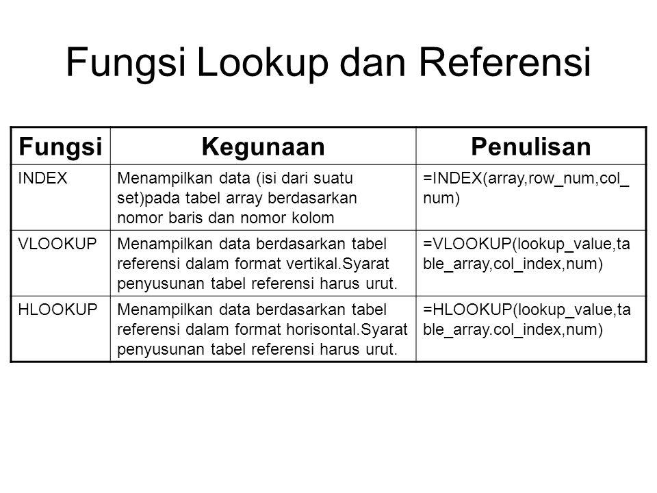 Fungsi Lookup dan Referensi FungsiKegunaanPenulisan INDEXMenampilkan data (isi dari suatu set)pada tabel array berdasarkan nomor baris dan nomor kolom