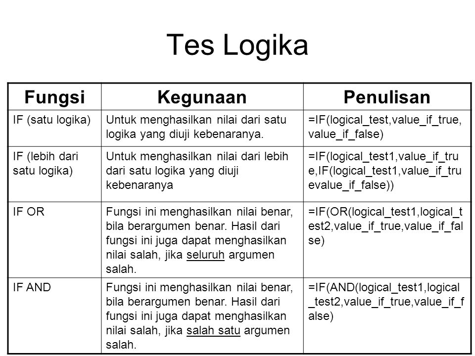 Tes Logika FungsiKegunaanPenulisan IF (satu logika)Untuk menghasilkan nilai dari satu logika yang diuji kebenaranya. =IF(logical_test,value_if_true, v