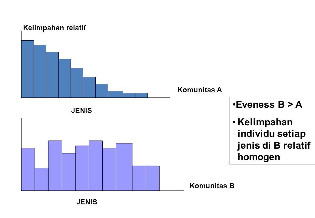 JENIS Kelimpahan relatif Komunitas A Komunitas B Eveness B > A Kelimpahan individu setiap jenis di B relatif homogen