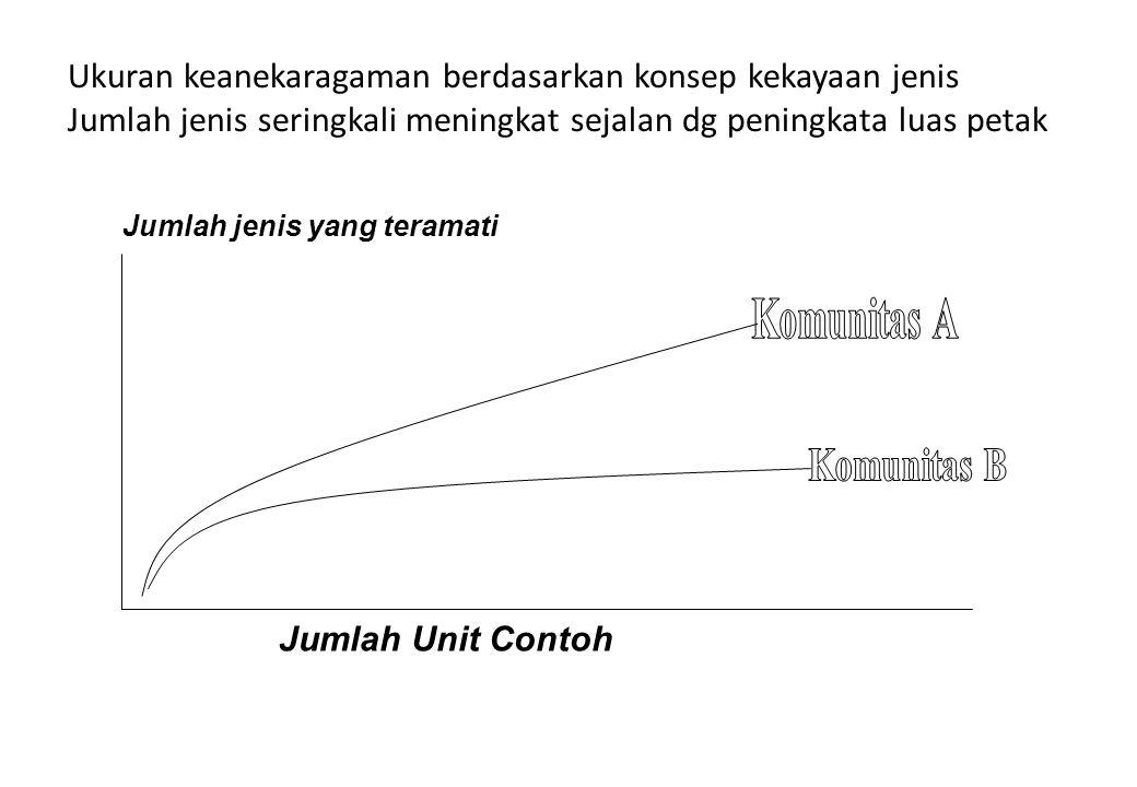 Beberapa Pendekatan: Pada prakteknya ternyata tidak mudah untuk menjamin keseragaman ukuran unit contoh.