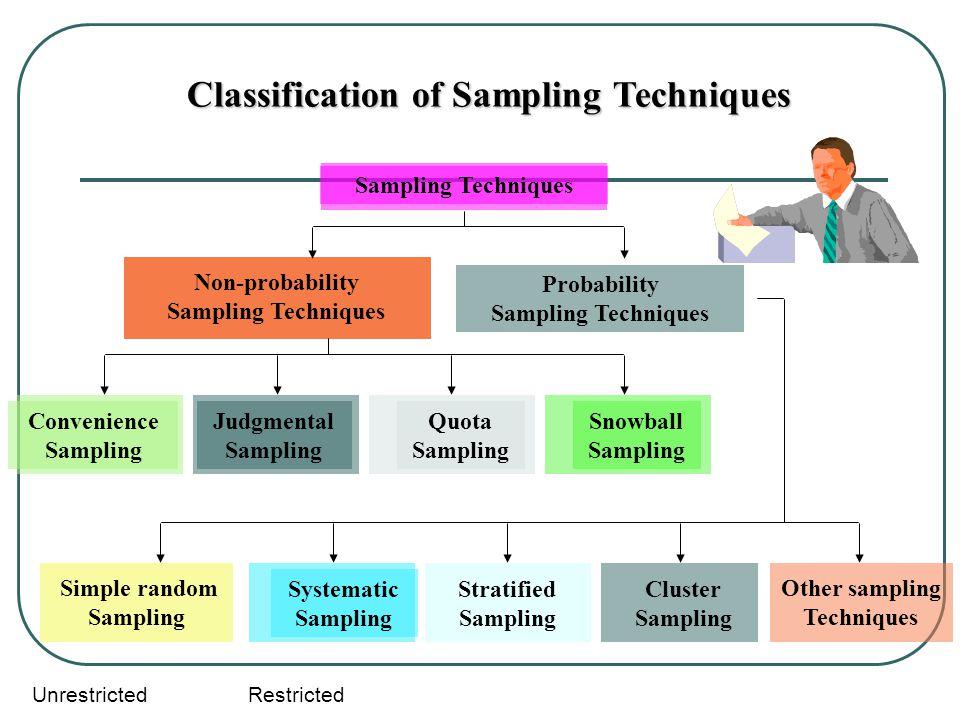 Sampling Techniques Classification of Sampling Techniques Non-probability Sampling Techniques Convenience Sampling Probability Sampling Techniques Jud