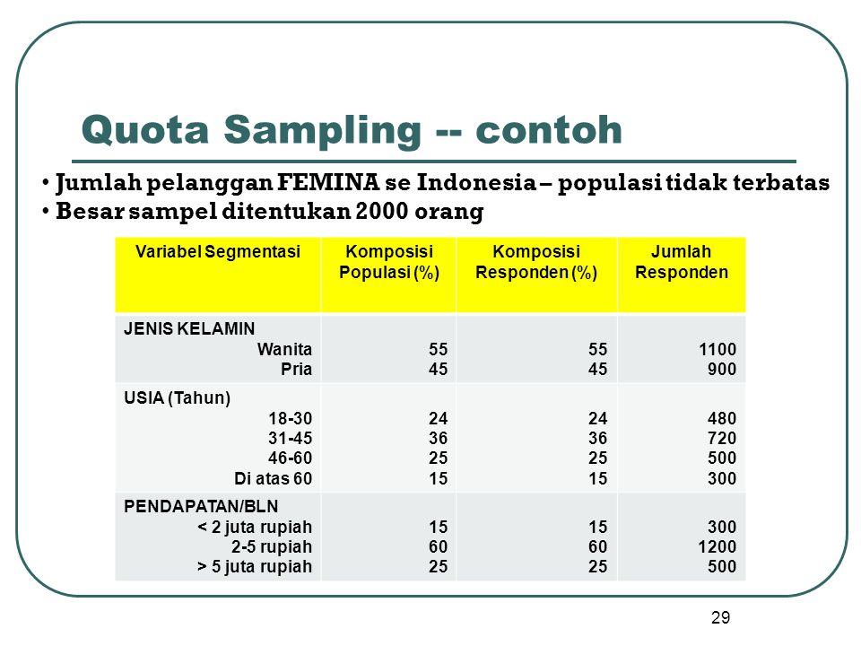 29 Quota Sampling -- contoh Variabel SegmentasiKomposisi Populasi (%) Komposisi Responden (%) Jumlah Responden JENIS KELAMIN Wanita Pria 55 45 55 45 1