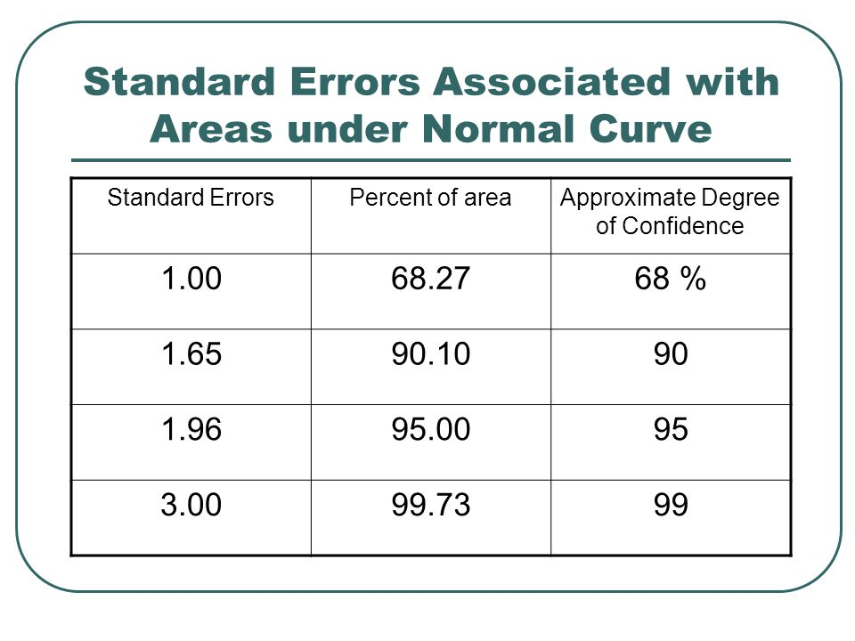 Standard Errors Associated with Areas under Normal Curve Standard ErrorsPercent of areaApproximate Degree of Confidence 1.0068.2768 % 1.6590.1090 1.96