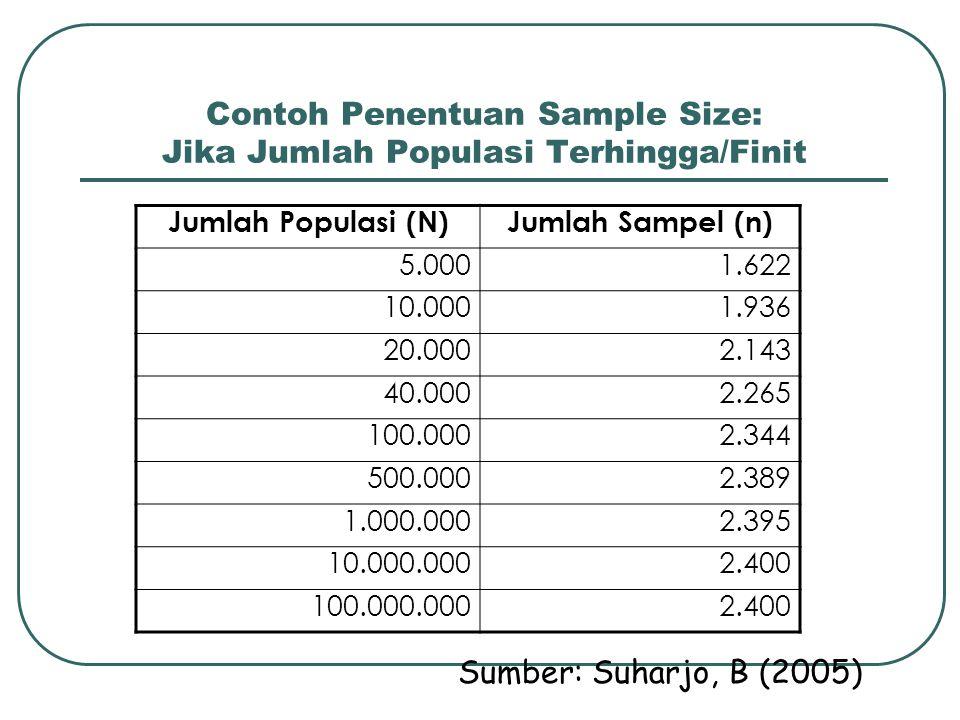 Contoh Penentuan Sample Size: Jika Jumlah Populasi Terhingga/Finit Jumlah Populasi (N)Jumlah Sampel (n) 5.0001.622 10.0001.936 20.0002.143 40.0002.265