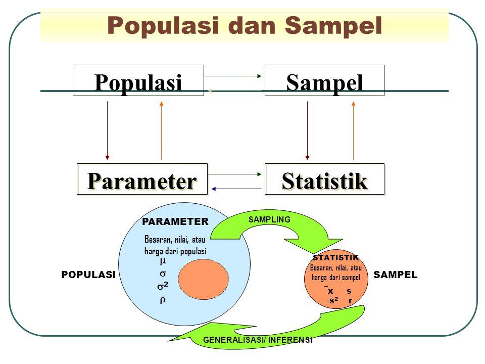 Populasi dan Sampel PopulasiSampel Parameter Statistik SAMPEL PARAMETER Besaran, nilai, atau harga dari populasi STATISTIK Besaran, nilai, atau harga