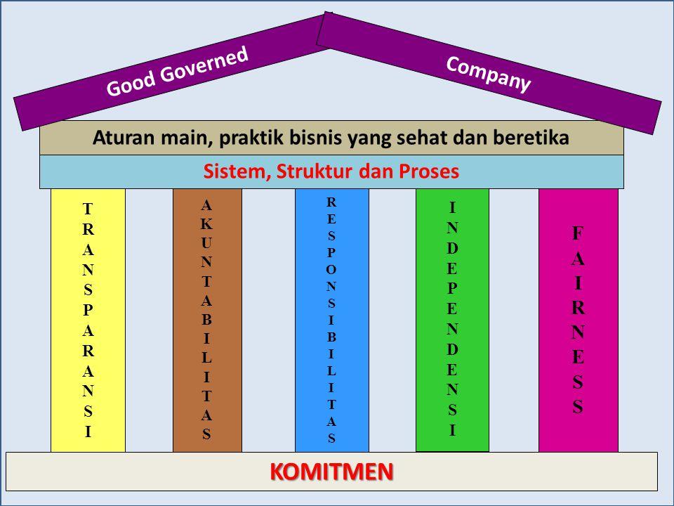 23 KOMITMEN TRANSPARANSITRANSPARANSI AKUNTABILITASAKUNTABILITAS RESPONSIBILITASRESPONSIBILITAS INDEPENDENSIINDEPENDENSI FAIRNESSFAIRNESS Sistem, Struk