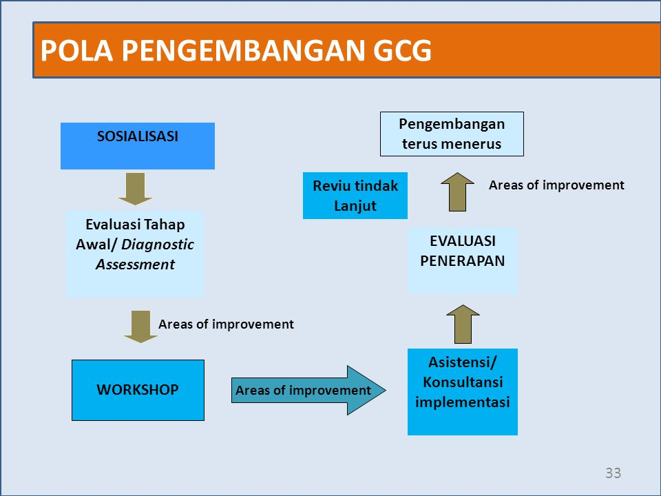 POLA PENGEMBANGAN GCG 33 Pengembangan terus menerus WORKSHOP Reviu tindak Lanjut Areas of improvement SOSIALISASI Evaluasi Tahap Awal/ Diagnostic Asse