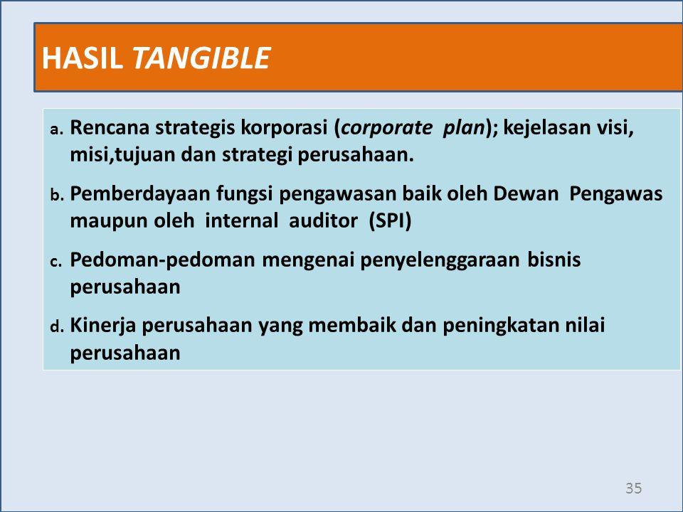 HASIL TANGIBLE 35 a. Rencana strategis korporasi (corporate plan); kejelasan visi, misi,tujuan dan strategi perusahaan. b. Pemberdayaan fungsi pengawa