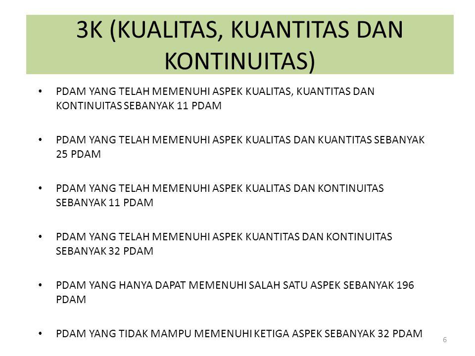 3K (KUALITAS, KUANTITAS DAN KONTINUITAS) 6 PDAM YANG TELAH MEMENUHI ASPEK KUALITAS, KUANTITAS DAN KONTINUITAS SEBANYAK 11 PDAM PDAM YANG TELAH MEMENUH