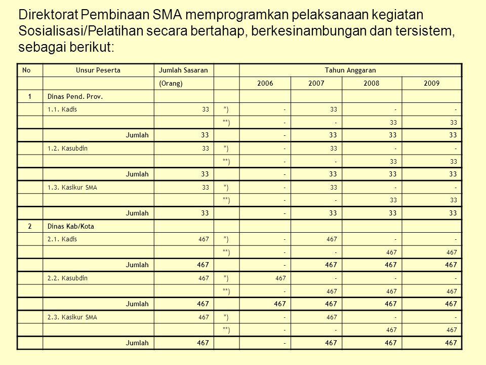 Direktorat Pembinaan SMA memprogramkan pelaksanaan kegiatan Sosialisasi/Pelatihan secara bertahap, berkesinambungan dan tersistem, sebagai berikut: NoUnsur PesertaJumlah SasaranTahun Anggaran (Orang)2006200720082009 1Dinas Pend.