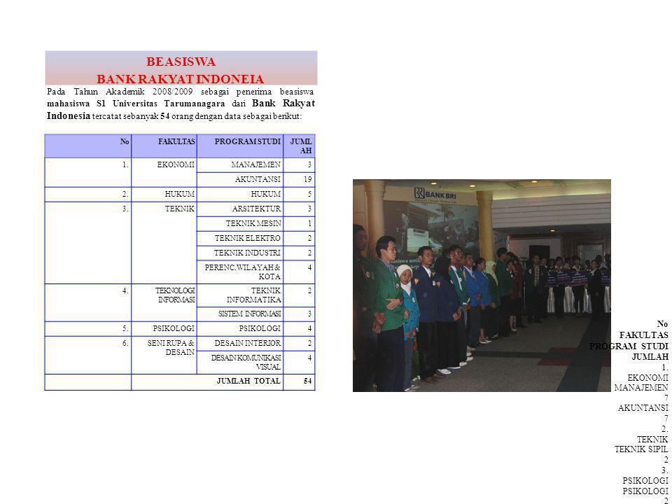 Pada Tahun Akademik 2008/2009 sebagai penerima beasiswa mahasiswa S1 Universitas Tarumanagara dari Bank Rakyat Indonesia tercatat sebanyak 54 orang dengan data sebagai berikut: BEASISWA BANK RAKYAT INDONEIA NoFAKULTASPROGRAM STUDIJUML AH 1.EKONOMIMANAJEMEN3 AKUNTANSI19 2.HUKUM 5 3.TEKNIKARSITEKTUR3 TEKNIK MESIN1 TEKNIK ELEKTRO2 TEKNIK INDUSTRI2 PERENC.WILAYAH & KOTA 4 4.TEKNOLOGI INFORMASI TEKNIK INFORMATIKA 2 SISTEM INFORMASI3 5.PSIKOLOGI 4 6.SENI RUPA & DESAIN DESAIN INTERIOR2 DESAIN KOMUNIKASI VISUAL 4 JUMLAH TOTAL54 No FAKULTAS PROGRAM STUDI JUMLAH 1.