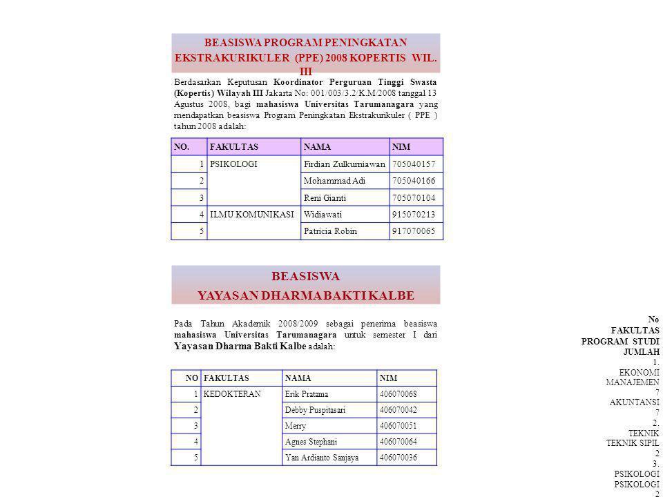 Pada Tahun Akademik 2008/2009 sebagai penerima beasiswa mahasiswa Universitas Tarumanagara untuk semester I dari Yayasan Dharma Bakti Kalbe adalah: Berdasarkan Keputusan Koordinator Perguruan Tinggi Swasta (Kopertis) Wilayah III Jakarta No: 001/003/3.2/K.M/2008 tanggal 13 Agustus 2008, bagi mahasiswa Universitas Tarumanagara yang mendapatkan beasiswa Program Peningkatan Ekstrakurikuler ( PPE ) tahun 2008 adalah: BEASISWA YAYASAN DHARMA BAKTI KALBE BEASISWA PROGRAM PENINGKATAN EKSTRAKURIKULER (PPE) 2008 KOPERTIS WIL.