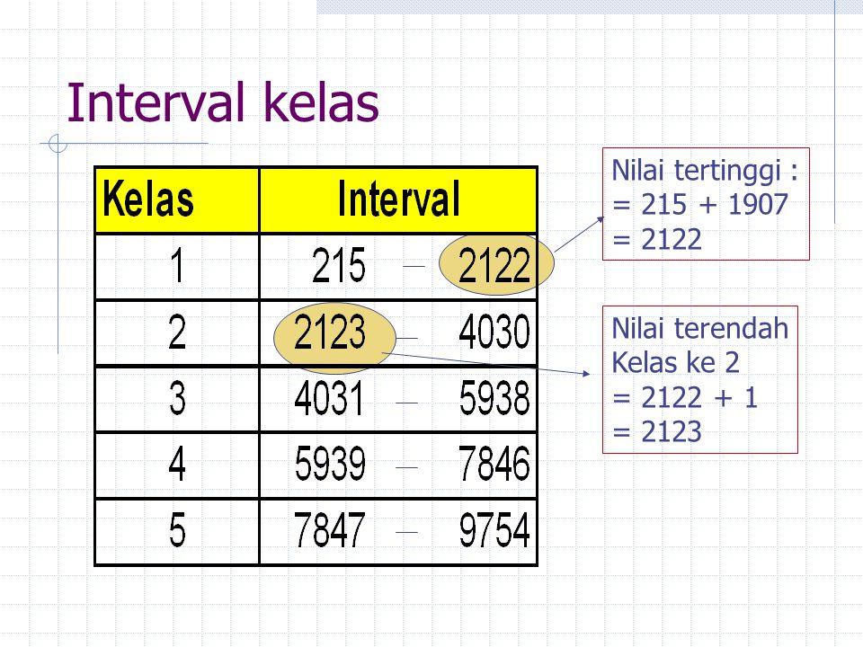 Interval kelas Nilai tertinggi : = 215 + 1907 = 2122 Nilai terendah Kelas ke 2 = 2122 + 1 = 2123