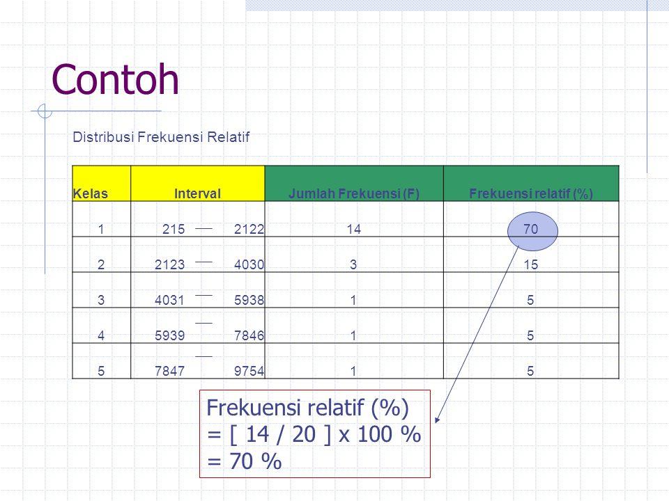 Contoh Frekuensi relatif (%) = [ 14 / 20 ] x 100 % = 70 % Distribusi Frekuensi Relatif KelasIntervalJumlah Frekuensi (F)Frekuensi relatif (%) 121521221470 221234030315 34031593815 45939784615 57847975415