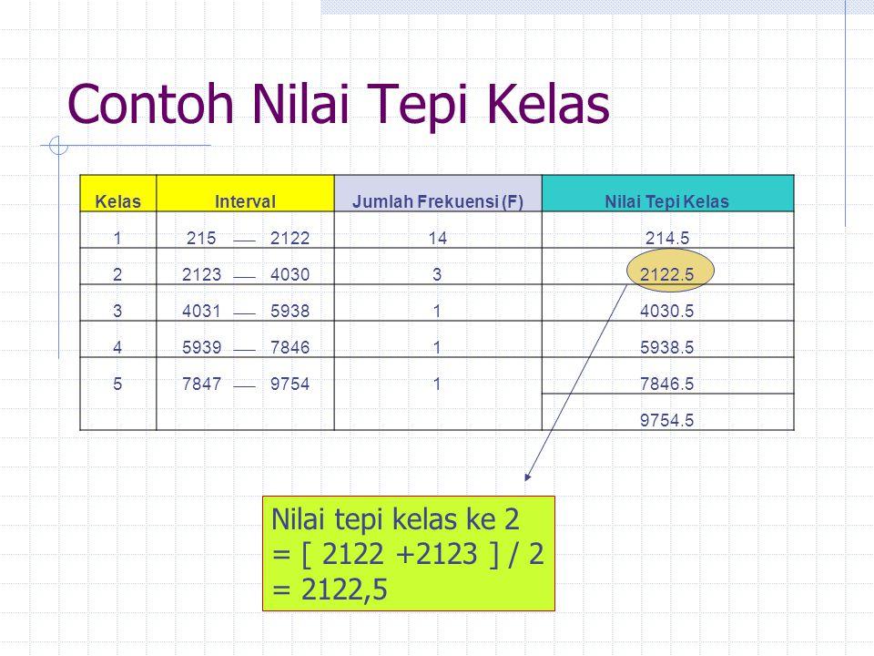 Contoh Nilai Tepi Kelas Nilai tepi kelas ke 2 = [ 2122 +2123 ] / 2 = 2122,5 KelasIntervalJumlah Frekuensi (F)Nilai Tepi Kelas 1215212214214.5 22123403032122.5 34031593814030.5 45939784615938.5 57847975417846.5 9754.5
