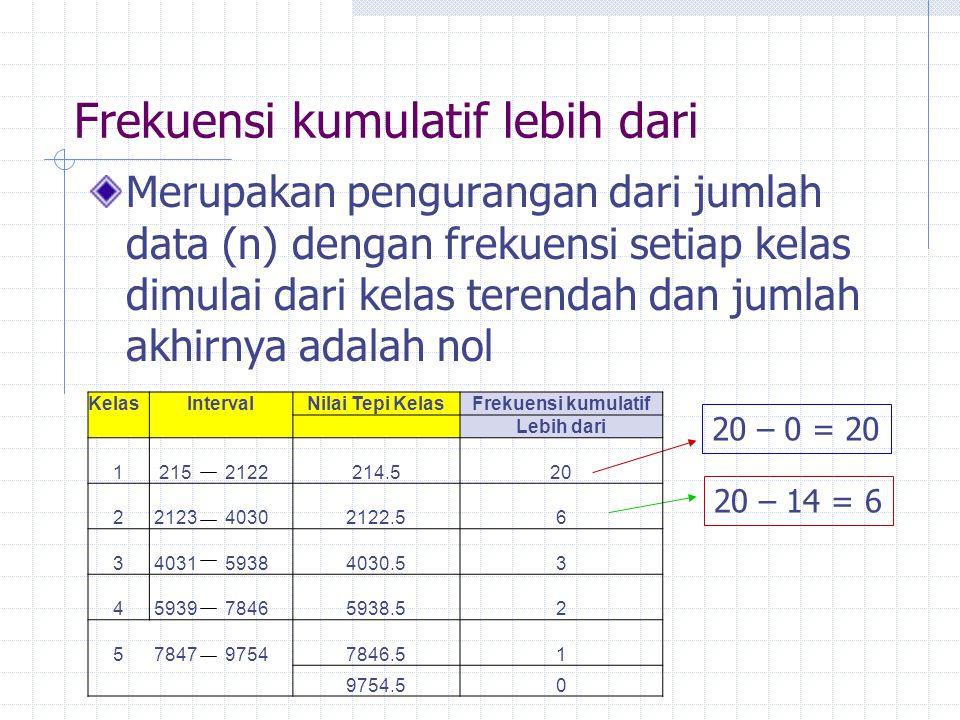 Frekuensi kumulatif lebih dari Merupakan pengurangan dari jumlah data (n) dengan frekuensi setiap kelas dimulai dari kelas terendah dan jumlah akhirnya adalah nol 20 – 0 = 20 20 – 14 = 6 KelasIntervalNilai Tepi KelasFrekuensi kumulatif Lebih dari 1215 2122 214.520 22123 4030 2122.56 34031 5938 4030.53 45939 7846 5938.52 57847 9754 7846.51 9754.50