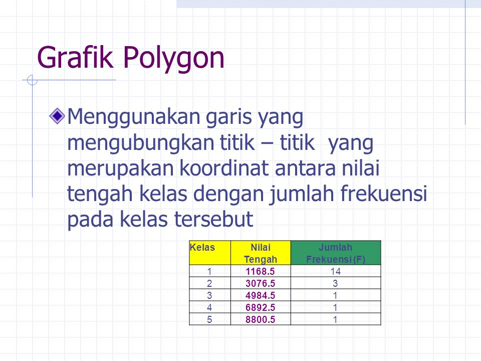 Grafik Polygon Menggunakan garis yang mengubungkan titik – titik yang merupakan koordinat antara nilai tengah kelas dengan jumlah frekuensi pada kelas tersebut KelasNilaiJumlah TengahFrekuensi (F) 11168.514 23076.53 34984.51 46892.51 58800.51