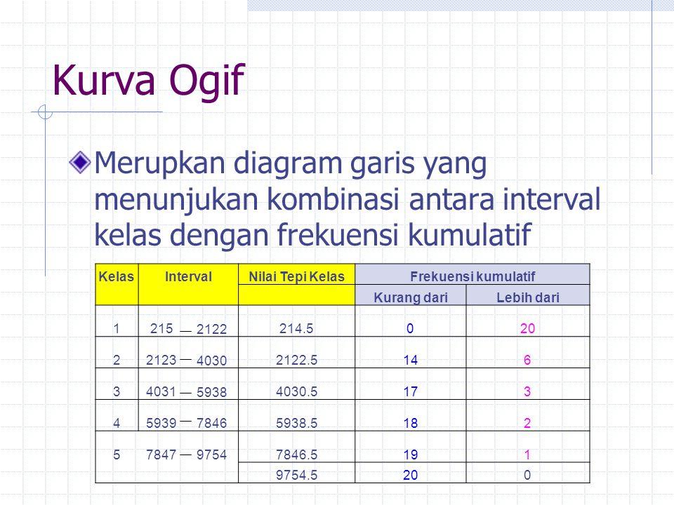 Kurva Ogif Merupkan diagram garis yang menunjukan kombinasi antara interval kelas dengan frekuensi kumulatif KelasIntervalNilai Tepi KelasFrekuensi kumulatif Kurang dariLebih dari 1215 2122 214.5020 22123 4030 2122.5146 34031 5938 4030.5173 45939 7846 5938.5182 57847 9754 7846.5191 9754.5200