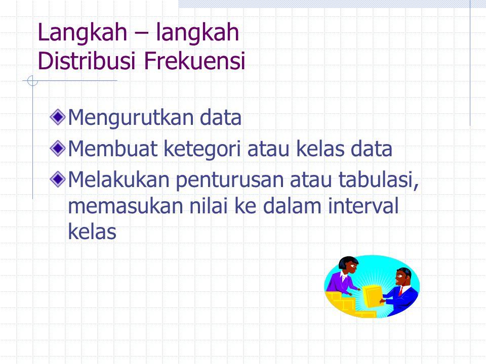 Langkah – langkah Distribusi Frekuensi Mengurutkan data Membuat ketegori atau kelas data Melakukan penturusan atau tabulasi, memasukan nilai ke dalam interval kelas