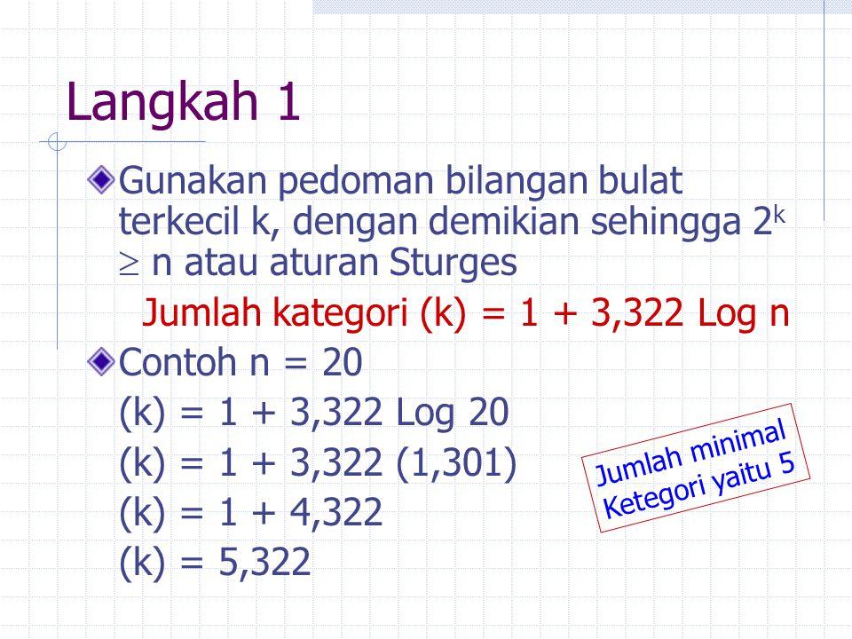Langkah 1 Gunakan pedoman bilangan bulat terkecil k, dengan demikian sehingga 2 k  n atau aturan Sturges Jumlah kategori (k) = 1 + 3,322 Log n Contoh n = 20 (k) = 1 + 3,322 Log 20 (k) = 1 + 3,322 (1,301) (k) = 1 + 4,322 (k) = 5,322 Jumlah minimal Ketegori yaitu 5