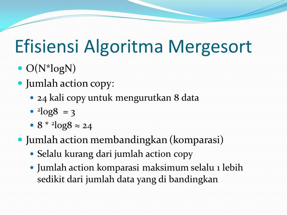 Efisiensi Algoritma Mergesort O(N*logN) Jumlah action copy: 24 kali copy untuk mengurutkan 8 data 2 log8 = 3 8 * 2 log8 ≈ 24 Jumlah action membandingkan (komparasi) Selalu kurang dari jumlah action copy Jumlah action komparasi maksimum selalu 1 lebih sedikit dari jumlah data yang di bandingkan