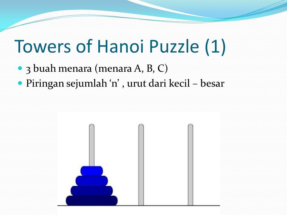 Towers of Hanoi Puzzle(2) Rule and Goal: 'n' piringan pada menara A pindah ke menara C Piringan hanya dipindahkan satu per satu Memanfaatkan menara B Tidak boleh menumpuk piringan yang lebih besar diatas