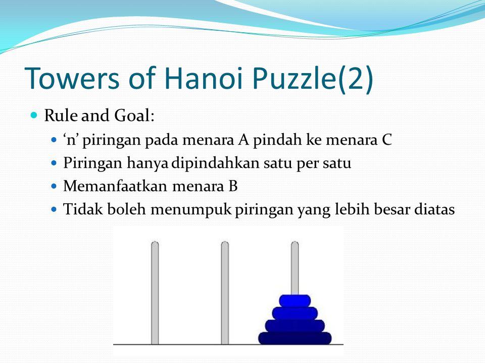 Ide!(1) Untuk memindahkan n piringan dari menara A ke C: Pindahkan (n-1) subtree (piringan) dari menara A ke B Pindahkan 1 piringan (terbesar) dari menara A ke C Pindahkan (n-1) subtree (piringan) dari menara B ke C *Subtree = Semua piringan selain yang terbesar