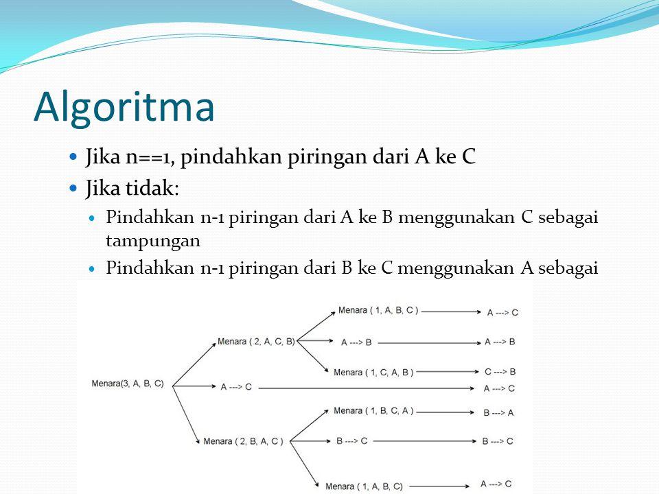Algoritma Jika n==1, pindahkan piringan dari A ke C Jika tidak: Pindahkan n-1 piringan dari A ke B menggunakan C sebagai tampungan Pindahkan n-1 piringan dari B ke C menggunakan A sebagai tampungan