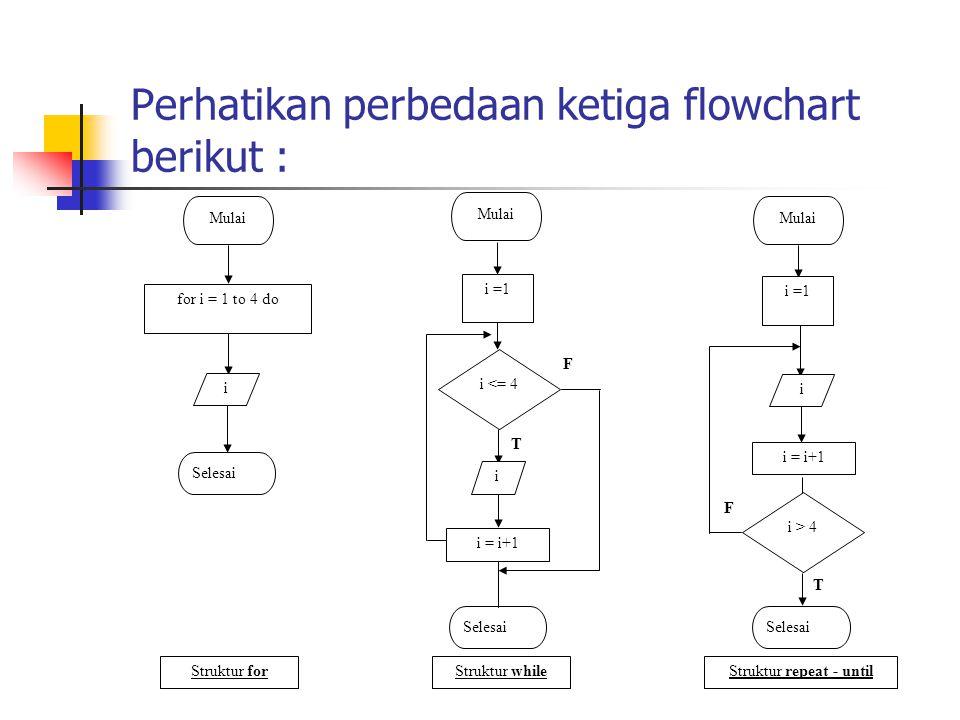 Perhatikan perbedaan ketiga flowchart berikut : Mulai for i = 1 to 4 do i Selesai Mulai i =1 i = i+1 i <= 4 F T Mulai i =1 Selesai i = i+1 i i > 4 F T
