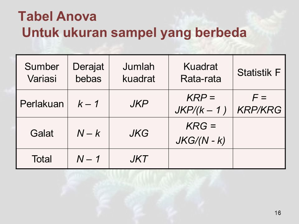 16 Tabel Anova Untuk ukuran sampel yang berbeda Sumber Variasi Derajat bebas Jumlah kuadrat Kuadrat Rata-rata Statistik F Perlakuank – 1JKP KRP = JKP/