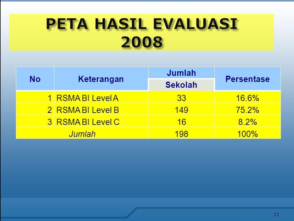 NoKeterangan Jumlah Persentase Sekolah 1RSMA BI Level A3316.6% 2RSMA BI Level B14975.2% 3RSMA BI Level C168.2% Jumlah198100% 11